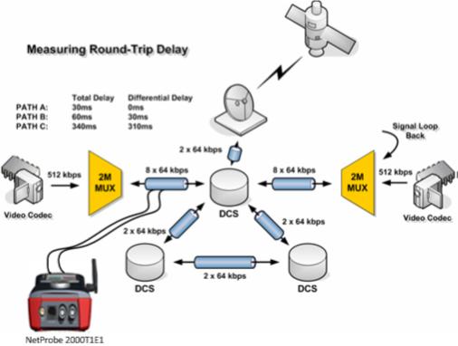 NetProbe 2000 PDH E1 E3 Tester   Net Research Corporation